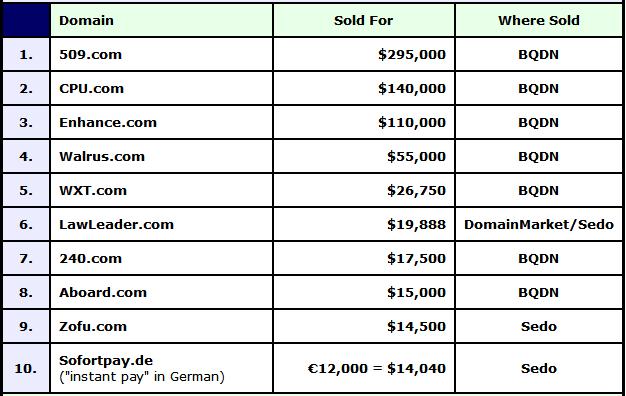 數字之王域名509.com近190萬元領銜
